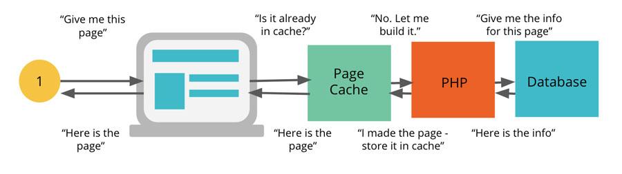 Advanced Techniques to Make WordPress Run Faster